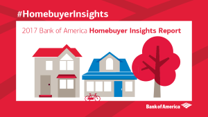 2017 Homebuyer Insights Report. Learn what today's homebuyers are saying. Read Now.